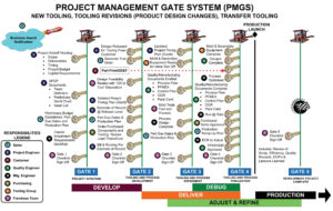 A thumbnail of Flambeau's PMGS Project Management Gate System diagram. Click below for a full size version.